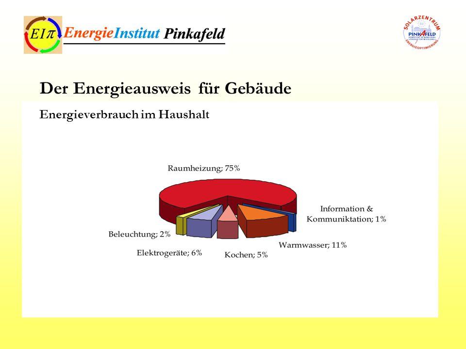 EU – Richtlinie 2002/91 EG vom 16.12.2002 Umsetzung der EU – Richtlinie bis 04.01.2006 bis dato noch keine Österreichweite Regelung (Harmonisierung BO) Beschluss des EAVG – Energieausweisvorlagegesetzes geplante Umsetzung für Neubauten bis 01.01.2008 bzw.