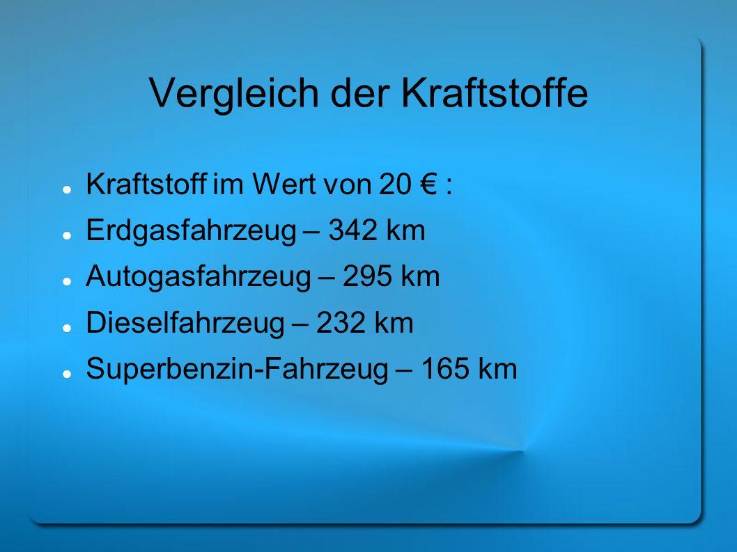 Vergleich der Kraftstoffe Kraftstoff im Wert von 20 : Erdgasfahrzeug – 342 km Autogasfahrzeug – 295 km Dieselfahrzeug – 232 km Superbenzin-Fahrzeug –