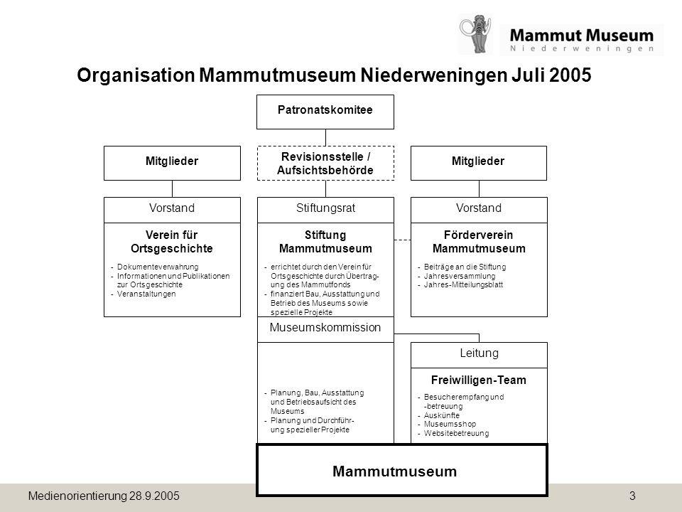 Medienorientierung 28.9.2005 3 Organisation Mammutmuseum Niederweningen Juli 2005 Museumskommission - Planung, Bau, Ausstattung und Betriebsaufsicht d