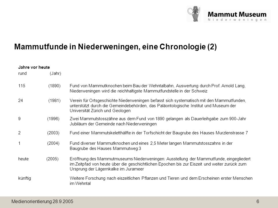 Medienorientierung 28.9.2005 6 Mammutfunde in Niederweningen, eine Chronologie (2) Jahre vor heute rund (Jahr) 115 (1890)Fund von Mammutknochen beim Bau der Wehntalbahn, Auswertung durch Prof.