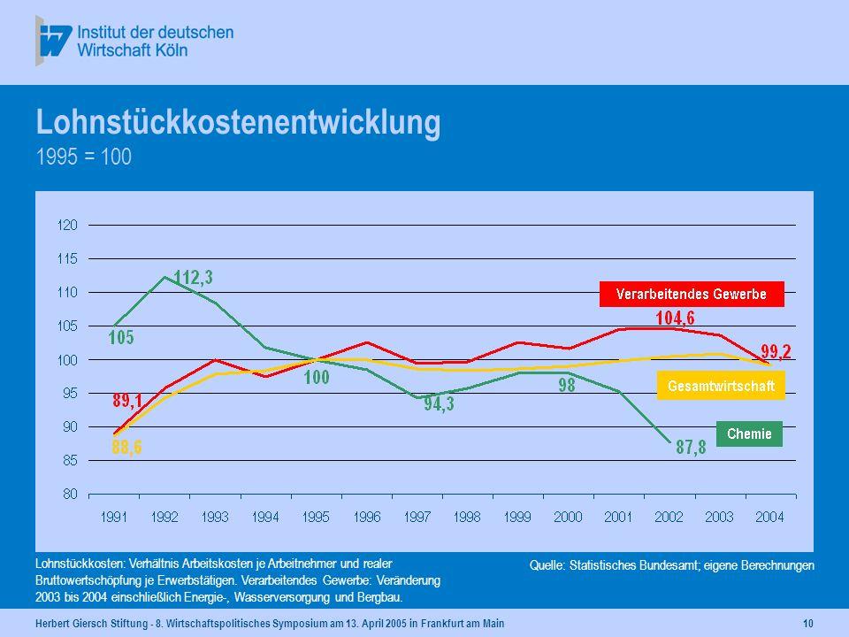Herbert Giersch Stiftung - 8. Wirtschaftspolitisches Symposium am 13. April 2005 in Frankfurt am Main9 Quelle: DIHK-Umfrage Frühjahr 2005 - Auslandsin