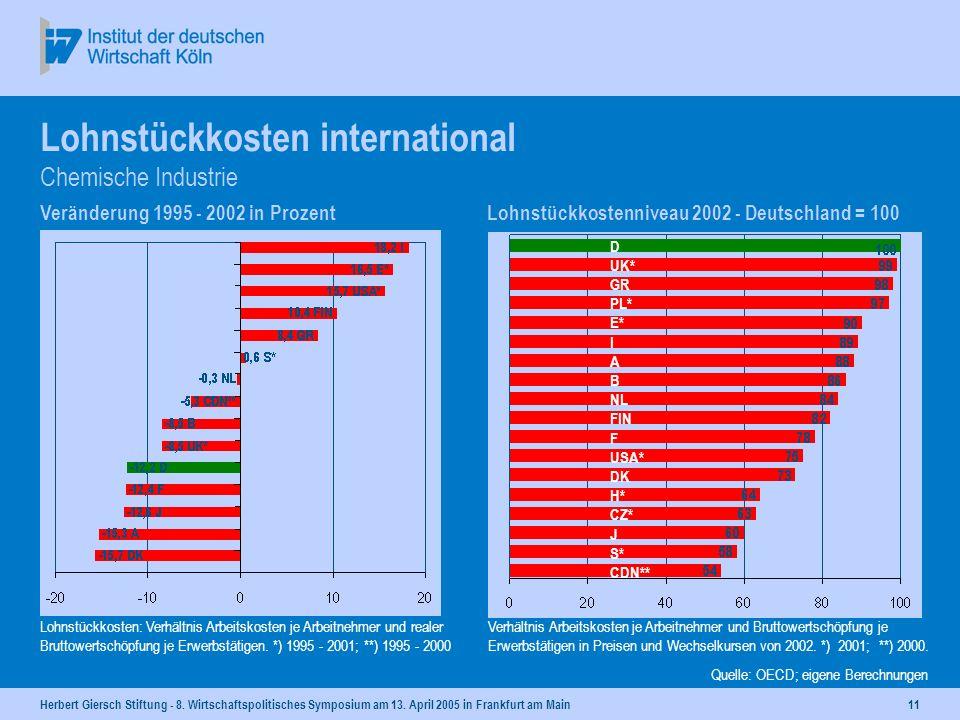 Herbert Giersch Stiftung - 8. Wirtschaftspolitisches Symposium am 13. April 2005 in Frankfurt am Main10 Lohnstückkostenentwicklung 1995 = 100 Lohnstüc