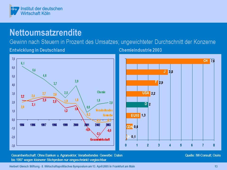 Herbert Giersch Stiftung - 8. Wirtschaftspolitisches Symposium am 13. April 2005 in Frankfurt am Main12 Exportabhängigkeit Anteil der exportabhängigen