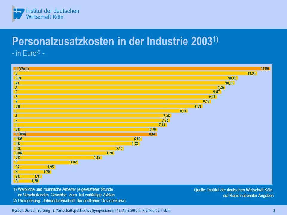 Herbert Giersch Stiftung - 8. Wirtschaftspolitisches Symposium am 13. April 2005 in Frankfurt am Main1 Arbeitskosten in der Industrie 2003 1) - in Eur