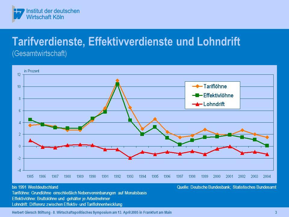 Herbert Giersch Stiftung - 8. Wirtschaftspolitisches Symposium am 13. April 2005 in Frankfurt am Main2 Personalzusatzkosten in der Industrie 2003 1) -