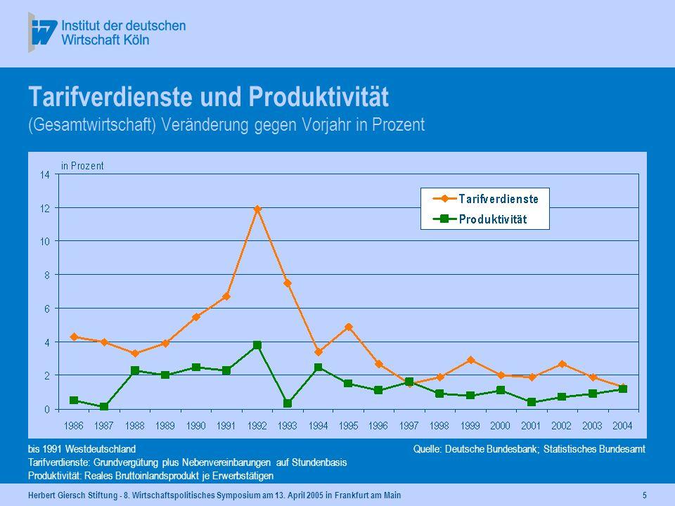 Herbert Giersch Stiftung - 8. Wirtschaftspolitisches Symposium am 13. April 2005 in Frankfurt am Main4 Übrige Länder: Durchschnitt der Länder ohne Deu