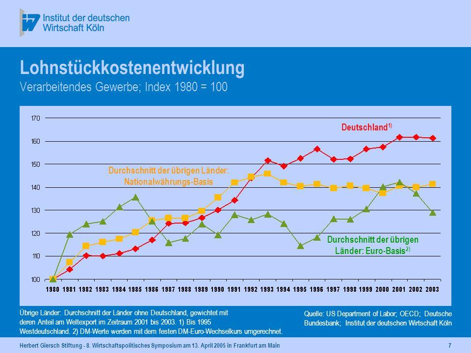Herbert Giersch Stiftung - 8. Wirtschaftspolitisches Symposium am 13. April 2005 in Frankfurt am Main6 Lohnstückkostenniveau 2003 - Verarbeitendes Gew