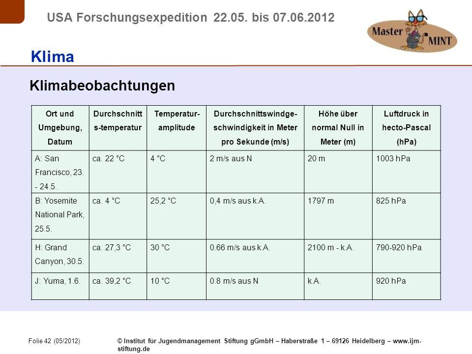 Folie 42 (05/2012) © Institut für Jugendmanagement Stiftung gGmbH – Haberstraße 1 – 69126 Heidelberg – www.ijm- stiftung.de USA Forschungsexpedition 22.05.
