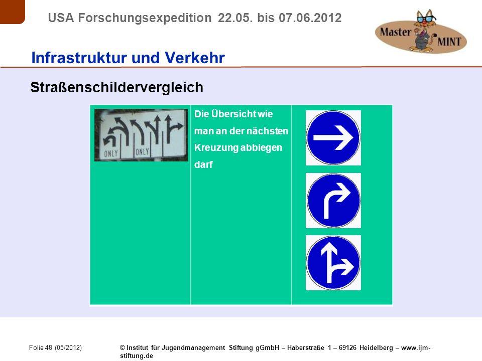 Folie 48 (05/2012) © Institut für Jugendmanagement Stiftung gGmbH – Haberstraße 1 – 69126 Heidelberg – www.ijm- stiftung.de USA Forschungsexpedition 22.05.