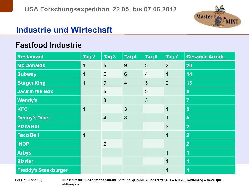 Folie 51 (05/2012) © Institut für Jugendmanagement Stiftung gGmbH – Haberstraße 1 – 69126 Heidelberg – www.ijm- stiftung.de USA Forschungsexpedition 22.05.