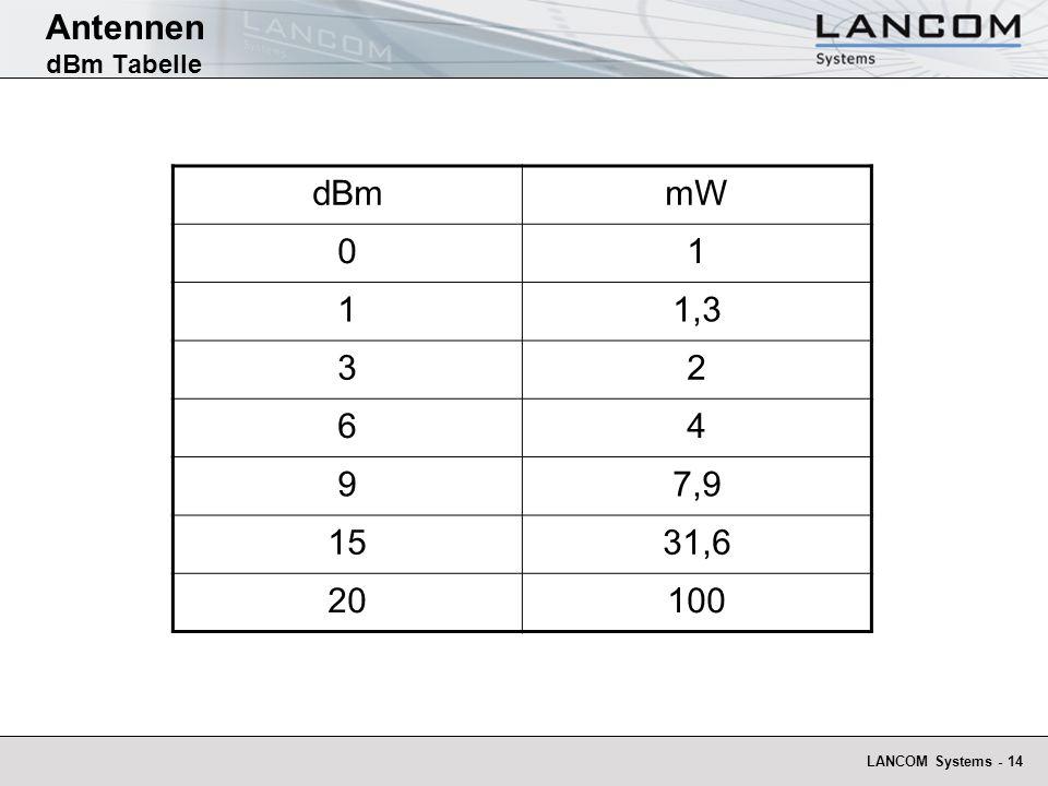 LANCOM Systems - 14 Antennen dBm Tabelle dBmmW 01 11,3 32 64 97,9 1531,6 20100