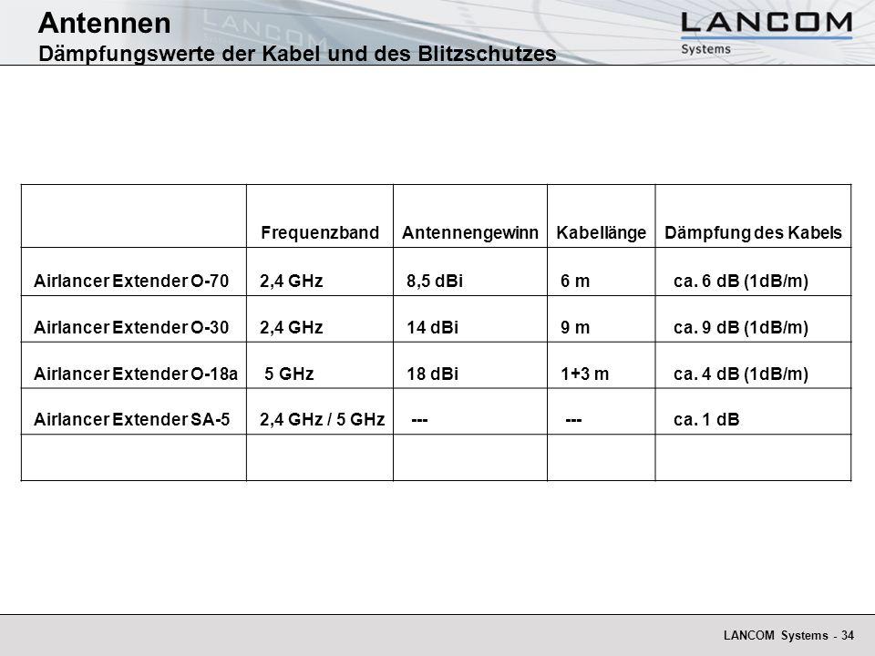 LANCOM Systems - 34 Antennen Dämpfungswerte der Kabel und des Blitzschutzes FrequenzbandAntennengewinnKabellängeDämpfung des Kabels Airlancer Extender