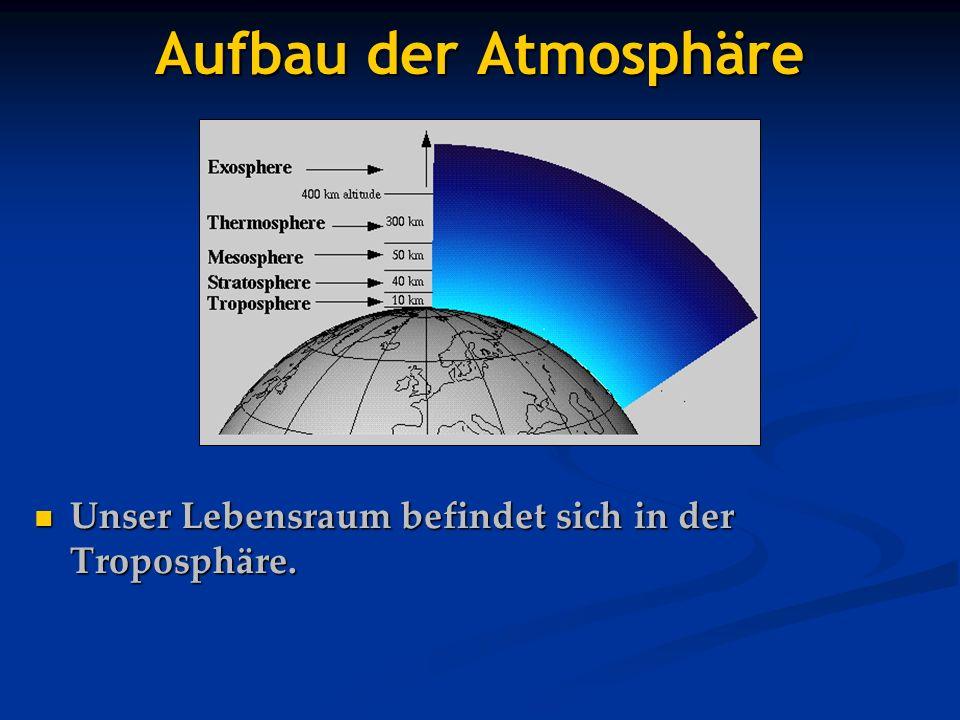 Aufbau der Atmosphäre Unser Lebensraum befindet sich in der Troposphäre. Unser Lebensraum befindet sich in der Troposphäre.