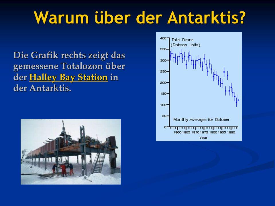 Warum über der Antarktis? Die Grafik rechts zeigt das gemessene Totalozon über der Halley Bay Station in der Antarktis. Halley Bay StationHalley Bay S