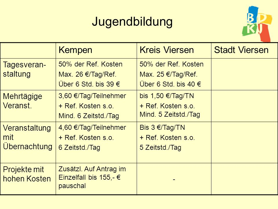 Jugendbildung KempenKreis ViersenStadt Viersen Tagesveran- staltung Mind.