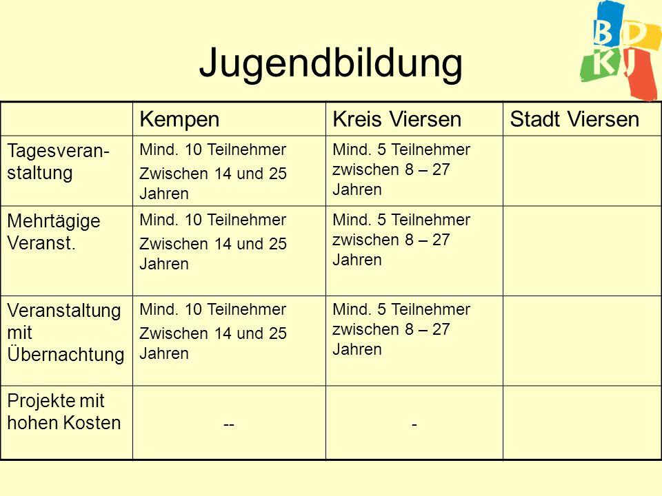 Kinder- und Jugendfahrten KempenKreis ViersenStadt Viersen Mehrtägige Fahrten 3,90 /Tag/ Teilnehmer2 /Tag/Teilnehmer Ferienaktivitäte n Ferienspiele 2 /Tag/Teilnehmer Mind.