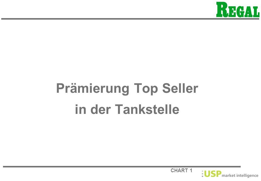 CHART 1 Prämierung Top Seller in der Tankstelle
