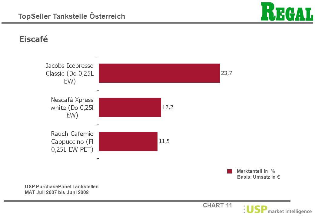 CHART 11 Marktanteil in % Basis: Umsatz in Eiscafé USP PurchasePanel Tankstellen MAT Juli 2007 bis Juni 2008 TopSeller Tankstelle Österreich