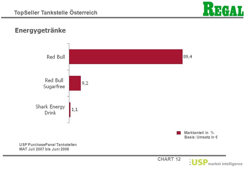 CHART 12 Marktanteil in % Basis: Umsatz in Energygetränke USP PurchasePanel Tankstellen MAT Juli 2007 bis Juni 2008 TopSeller Tankstelle Österreich