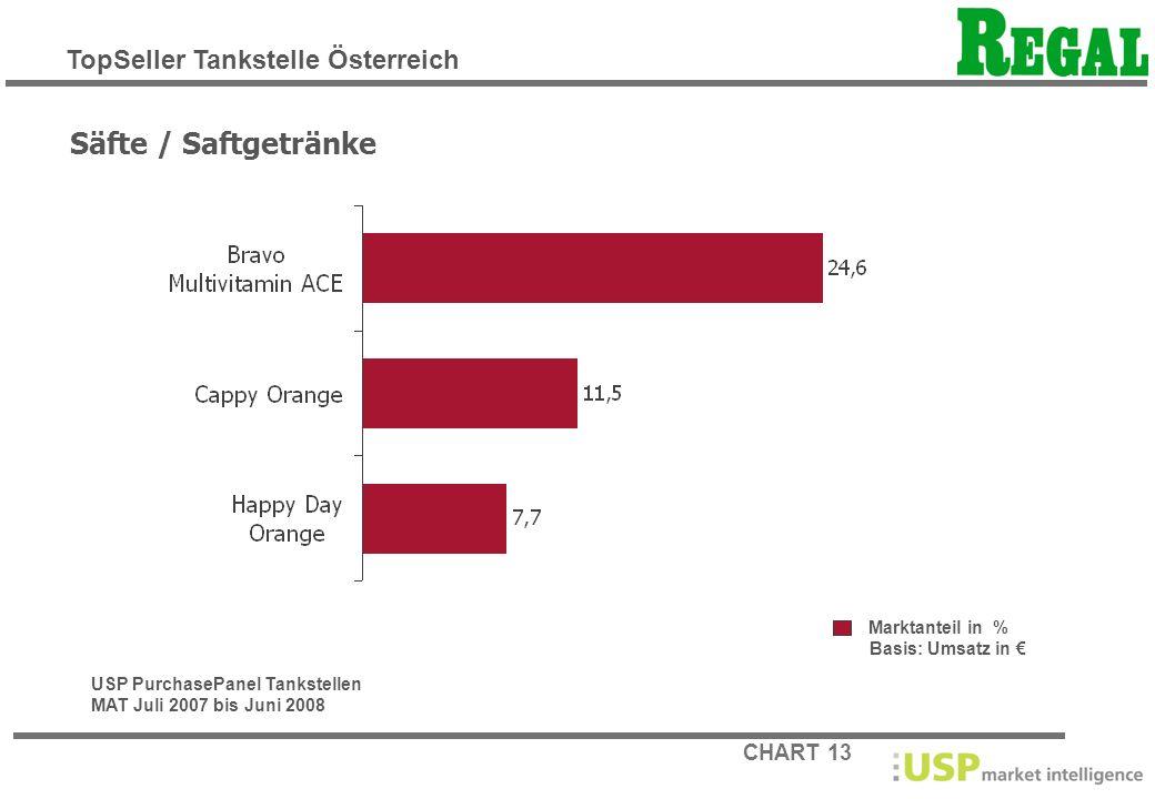 CHART 13 Marktanteil in % Basis: Umsatz in Säfte / Saftgetränke USP PurchasePanel Tankstellen MAT Juli 2007 bis Juni 2008 TopSeller Tankstelle Österre