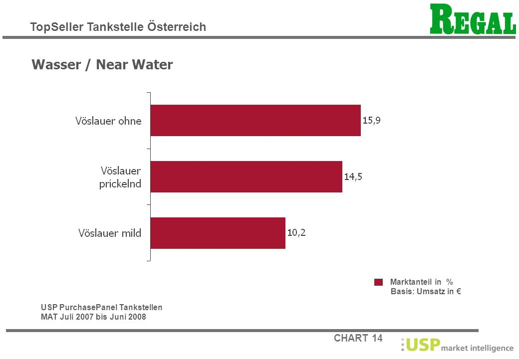 CHART 14 Marktanteil in % Basis: Umsatz in Wasser / Near Water USP PurchasePanel Tankstellen MAT Juli 2007 bis Juni 2008 TopSeller Tankstelle Österrei