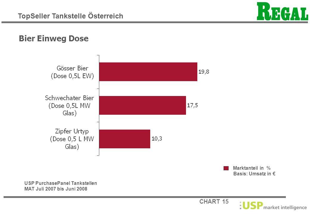 CHART 15 Marktanteil in % Basis: Umsatz in Bier Einweg Dose USP PurchasePanel Tankstellen MAT Juli 2007 bis Juni 2008 TopSeller Tankstelle Österreich