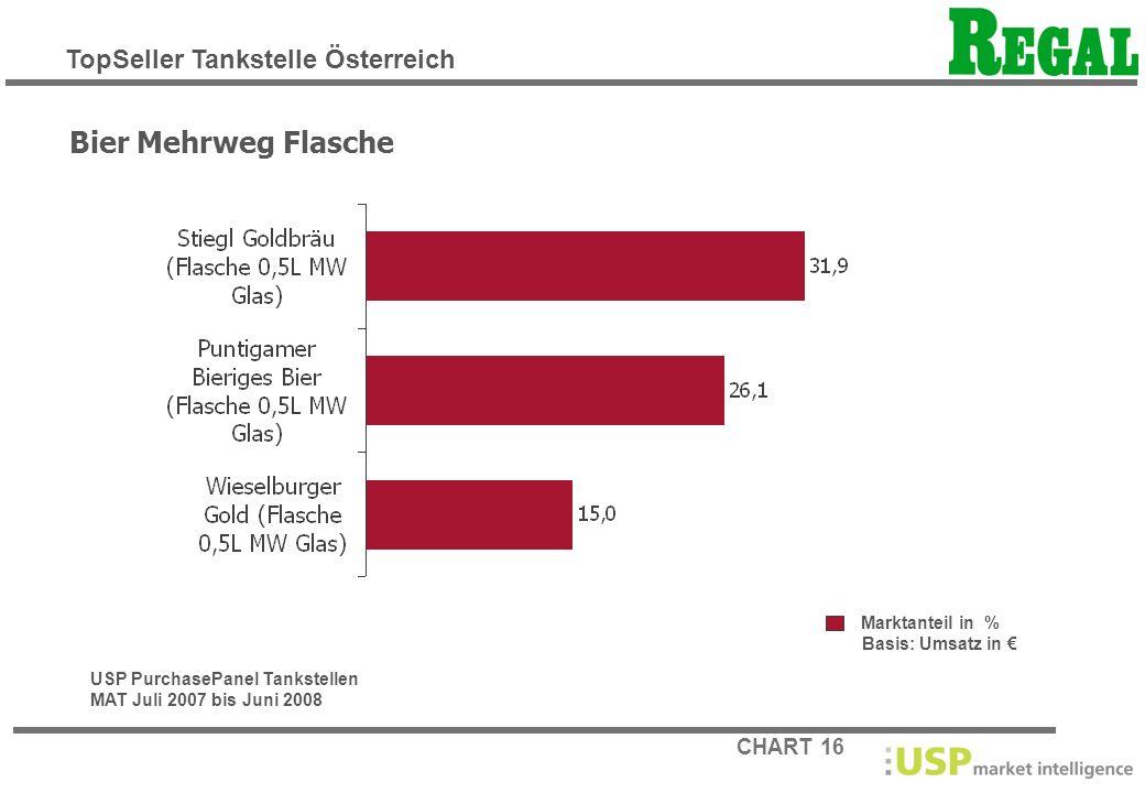 CHART 16 Marktanteil in % Basis: Umsatz in Bier Mehrweg Flasche USP PurchasePanel Tankstellen MAT Juli 2007 bis Juni 2008 TopSeller Tankstelle Österre