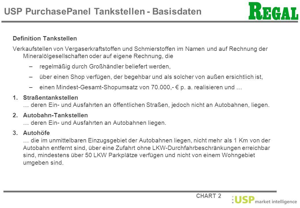 CHART 13 Marktanteil in % Basis: Umsatz in Säfte / Saftgetränke USP PurchasePanel Tankstellen MAT Juli 2007 bis Juni 2008 TopSeller Tankstelle Österreich