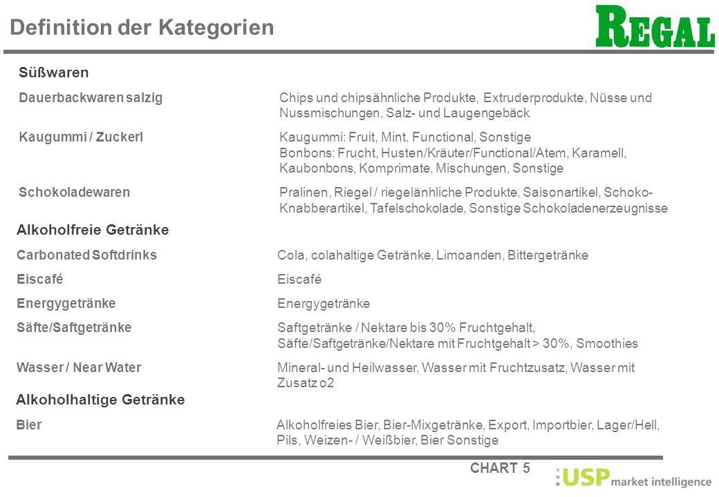 CHART 5 Definition der Kategorien Süßwaren Dauerbackwaren salzigChips und chipsähnliche Produkte, Extruderprodukte, Nüsse und Nussmischungen, Salz- un