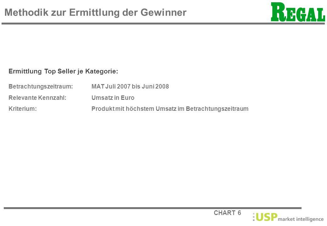 CHART 6 Methodik zur Ermittlung der Gewinner Ermittlung Top Seller je Kategorie: Betrachtungszeitraum: MAT Juli 2007 bis Juni 2008 Relevante Kennzahl: