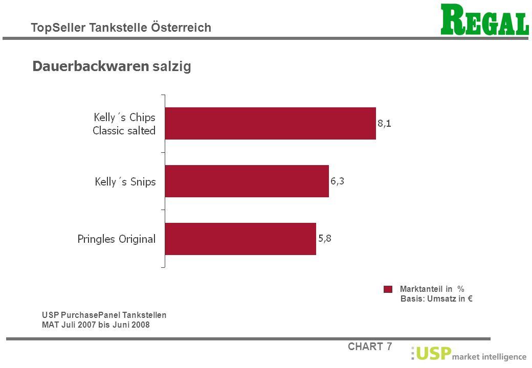 CHART 8 Marktanteil in % Basis: Umsatz in Kaugummi / Zuckerl USP PurchasePanel Tankstellen MAT Juli 2007 bis Juni 2008 TopSeller Tankstelle Österreich