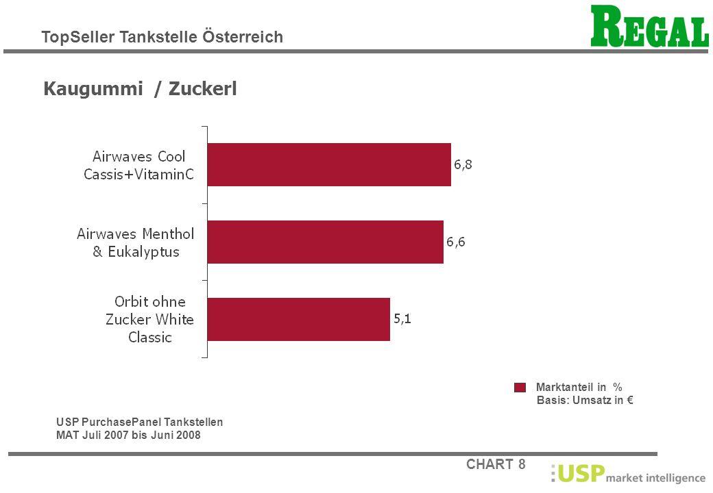 CHART 9 Marktanteil in % Basis: Umsatz in Schokoladewaren USP PurchasePanel Tankstellen MAT Juli 2007 bis Juni 2008 TopSeller Tankstelle Österreich