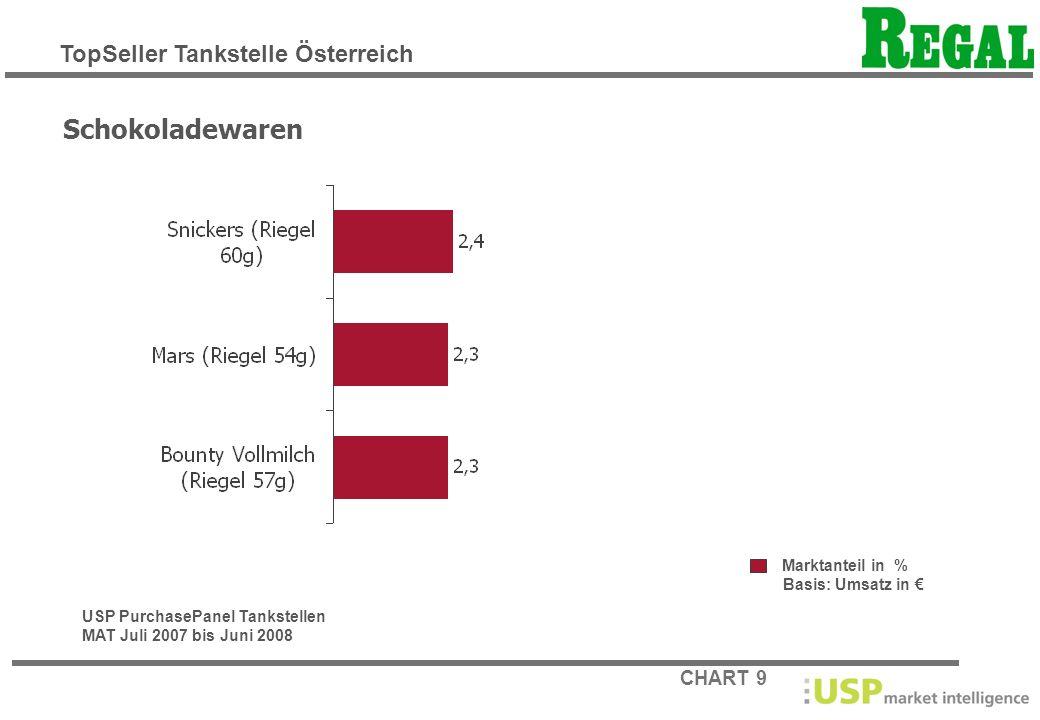 CHART 10 Marktanteil in % Basis: Umsatz in Carbonated Softdrinks USP PurchasePanel Tankstellen MAT Juli 2007 bis Juni 2008 TopSeller Tankstelle Österreich