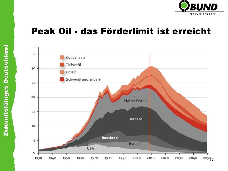 Zukunftsfähiges Deutschland 13 Peak Oil - das Förderlimit ist erreicht