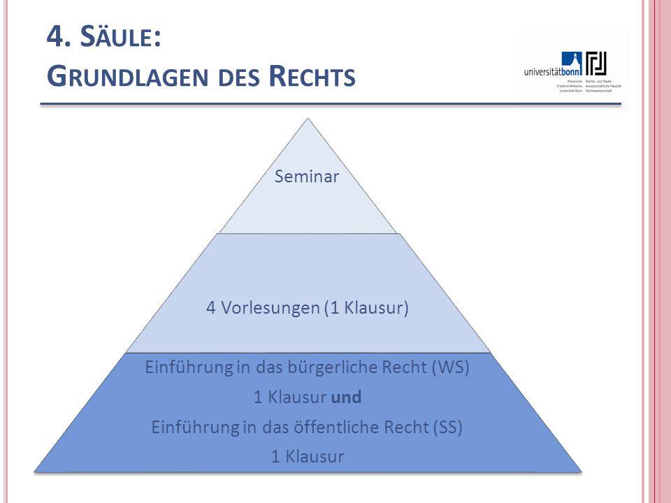 4. S ÄULE : G RUNDLAGEN DES R ECHTS Seminar 4 Vorlesungen (1 Klausur) Einführung in das bürgerliche Recht (WS) 1 Klausur und Einführung in das öffentl