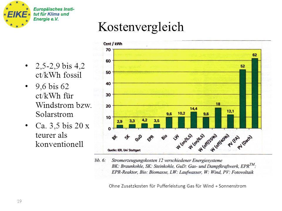 Strompreisanteile Strategiekonferenz 20.10.1018