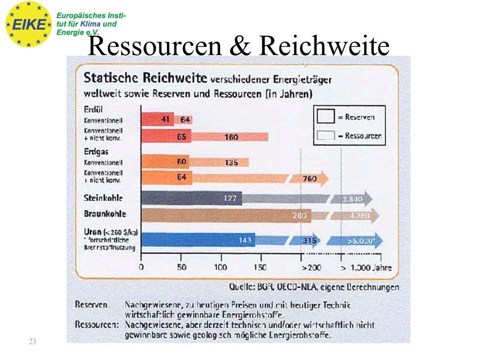 Visionen zu (Alb)Träumen Fehlende Groß-Speicher für elektrische Energie Bedarfssteuerung (vulgo: Planwirtschaft) CCS-Abscheidung von CO 2 aus Verbrennungsprozessen Hebung der Energieeffizienz zur Senkung des Absolutverbrauchs Doppelte Investitionen für halbe Leistung Strategiekonferenz 20.10.1022
