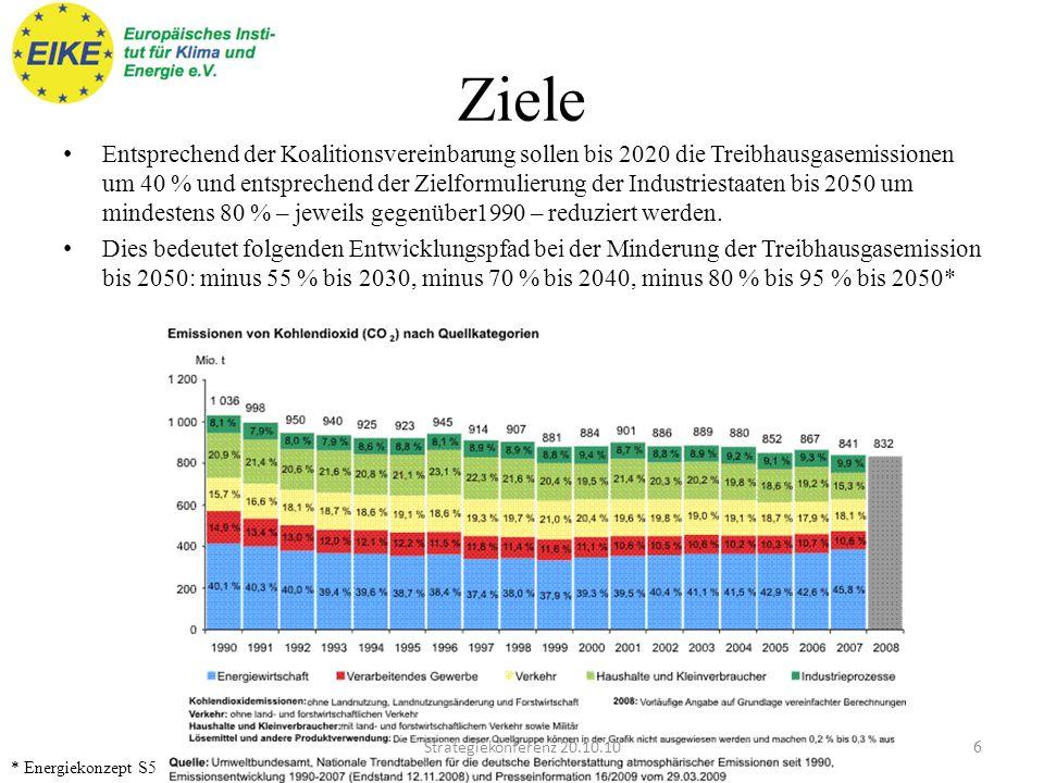 Ziele Entsprechend der Koalitionsvereinbarung sollen bis 2020 die Treibhausgasemissionen um 40 % und entsprechend der Zielformulierung der Industriestaaten bis 2050 um mindestens 80 % – jeweils gegenüber1990 – reduziert werden.