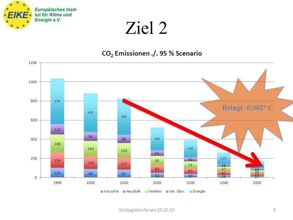 Mindestziel 1 8Strategiekonferenz 20.10.10 Bringt -0,0017° C Im EK werden alle THG genannt, es ist aber zu über 99 % CO 2,