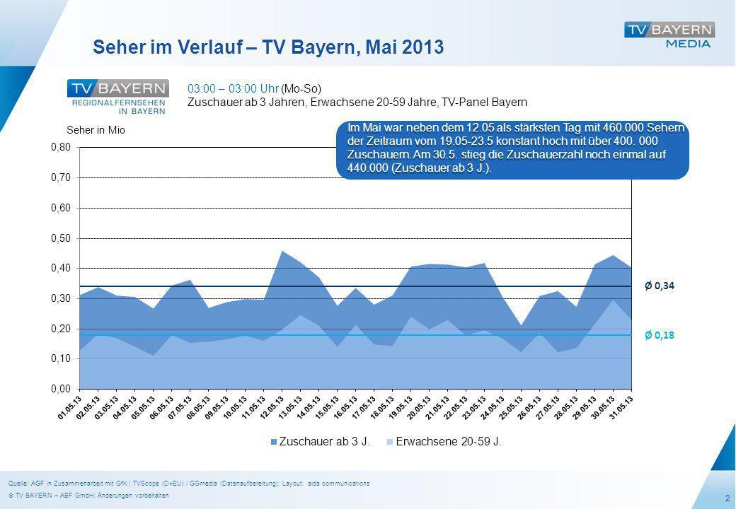 2 Seher im Verlauf – TV Bayern, Mai 2013 03:00 – 03:00 Uhr (Mo-So) Zuschauer ab 3 Jahren, Erwachsene 20-59 Jahre, TV-Panel Bayern Seher in Mio Ø 0,34 Ø 0,18 Im Mai war neben dem 12.05 als stärksten Tag mit 460.000 Sehern der Zeitraum vom 19.05-23.5 konstant hoch mit über 400.