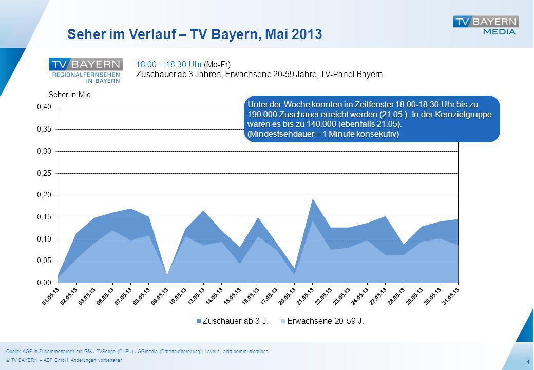 4 Seher im Verlauf – TV Bayern, Mai 2013 18:00 – 18:30 Uhr (Mo-Fr) Zuschauer ab 3 Jahren, Erwachsene 20-59 Jahre, TV-Panel Bayern Seher in Mio Unter der Woche konnten im Zeitfenster 18.00-18.30 Uhr bis zu 190.000 Zuschauer erreicht werden (21.05.).