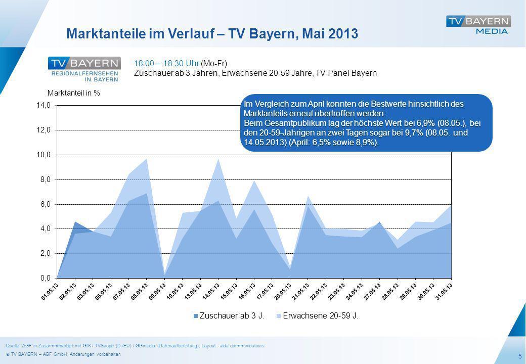6 Seher im Verlauf – TV Bayern, Mai 2013 17:45 – 18:45 Uhr (So) Zuschauer ab 3 Jahren, Erwachsene 20-59 Jahre, TV-Panel Bayern Seher in Mio Ø 0,13 Ø 0,08 Gleich zu Beginn des Monats – am 5.05.