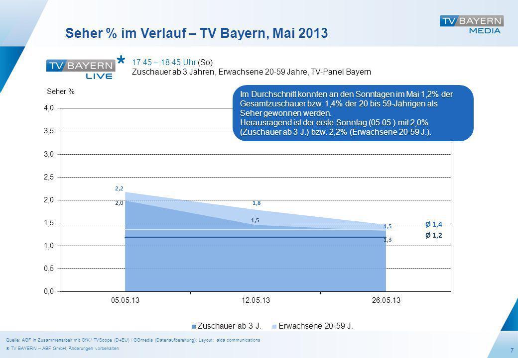 7 Seher % im Verlauf – TV Bayern, Mai 2013 17:45 – 18:45 Uhr (So) Zuschauer ab 3 Jahren, Erwachsene 20-59 Jahre, TV-Panel Bayern Seher % Ø 1,2 Ø 1,4 Im Durchschnitt konnten an den Sonntagen im Mai 1,2% der Gesamtzuschauer bzw.