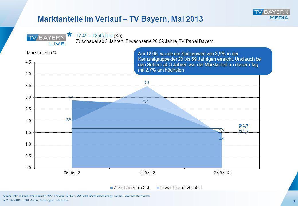 8 Marktanteile im Verlauf – TV Bayern, Mai 2013 17:45 – 18:45 Uhr (So) Zuschauer ab 3 Jahren, Erwachsene 20-59 Jahre, TV-Panel Bayern Marktanteil in % Ø 1,7 Am 12.05.