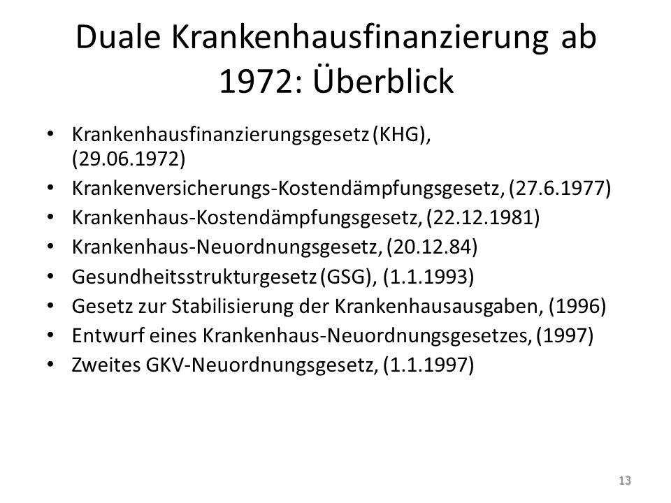 Duale Krankenhausfinanzierung ab 1972: Überblick Krankenhausfinanzierungsgesetz (KHG), (29.06.1972) Krankenversicherungs-Kostendämpfungsgesetz, (27.6.