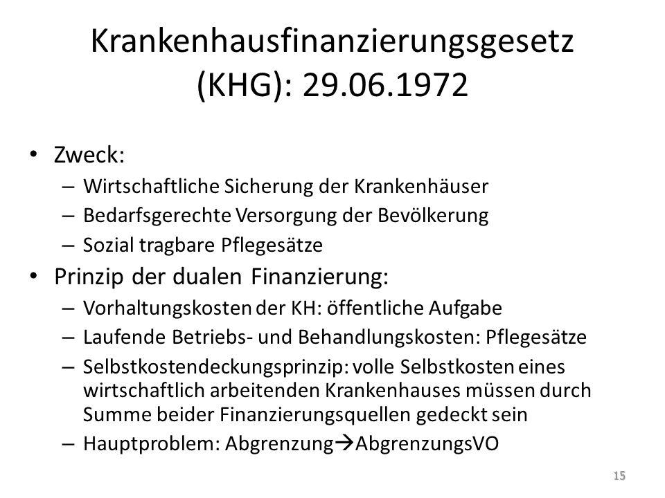 Krankenhausfinanzierungsgesetz (KHG): 29.06.1972 Zweck: – Wirtschaftliche Sicherung der Krankenhäuser – Bedarfsgerechte Versorgung der Bevölkerung – S