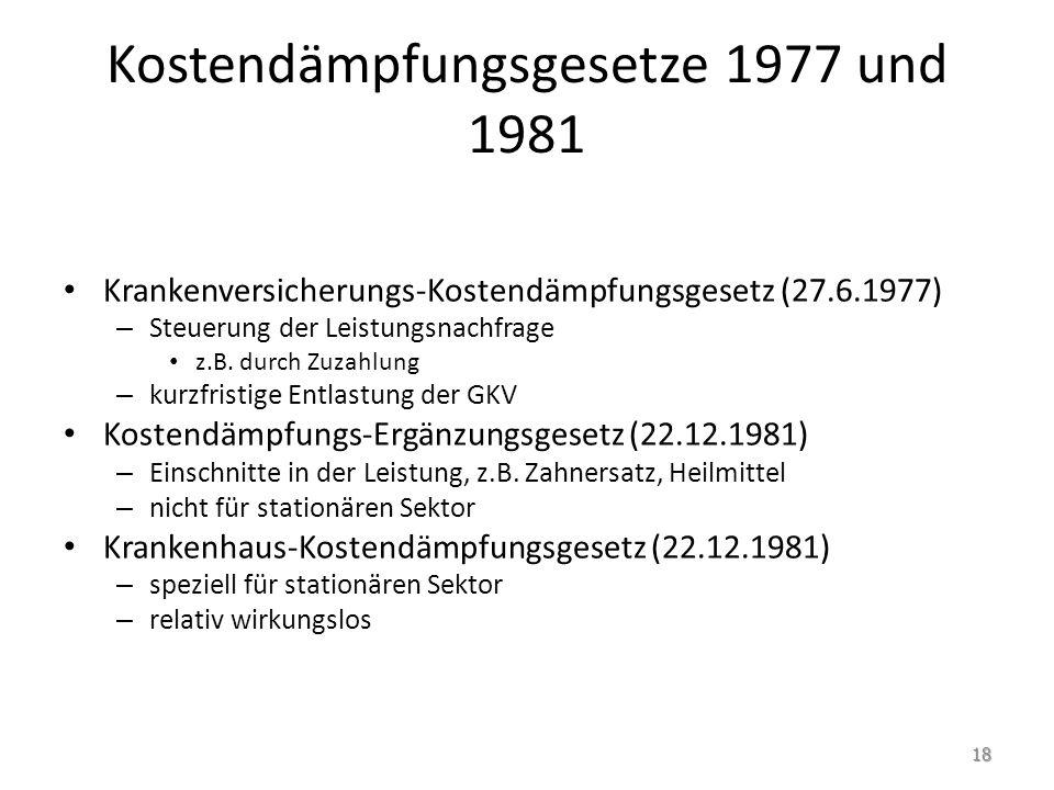 Kostendämpfungsgesetze 1977 und 1981 Krankenversicherungs-Kostendämpfungsgesetz (27.6.1977) – Steuerung der Leistungsnachfrage z.B. durch Zuzahlung –