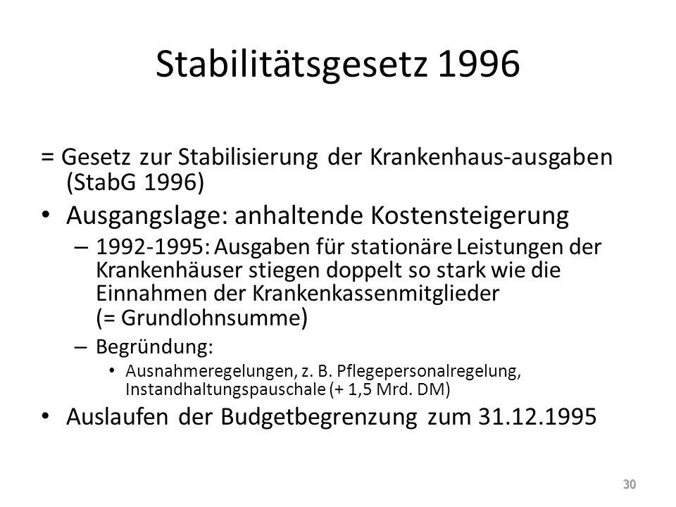 Stabilitätsgesetz 1996 = Gesetz zur Stabilisierung der Krankenhaus-ausgaben (StabG 1996) Ausgangslage: anhaltende Kostensteigerung – 1992-1995: Ausgab