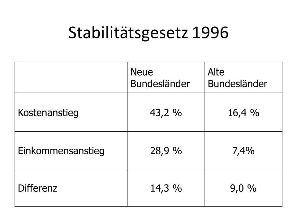Stabilitätsgesetz 1996 Neue Bundesländer Alte Bundesländer Kostenanstieg43,2 %16,4 % Einkommensanstieg28,9 %7,4% Differenz14,3 %9,0 %