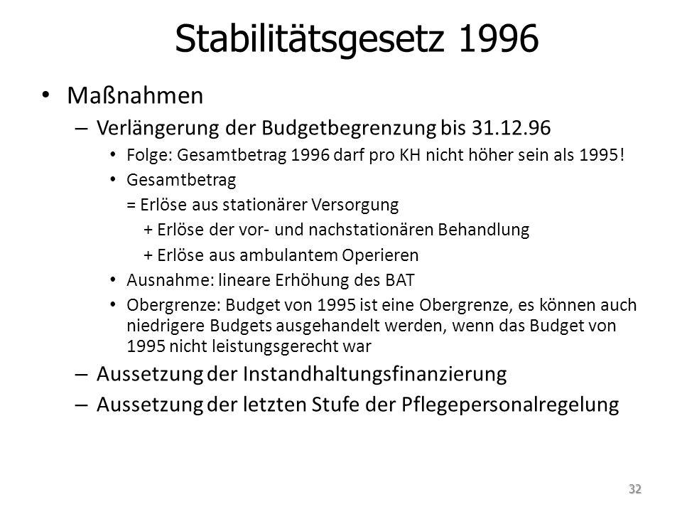Maßnahmen – Verlängerung der Budgetbegrenzung bis 31.12.96 Folge: Gesamtbetrag 1996 darf pro KH nicht höher sein als 1995! Gesamtbetrag = Erlöse aus s